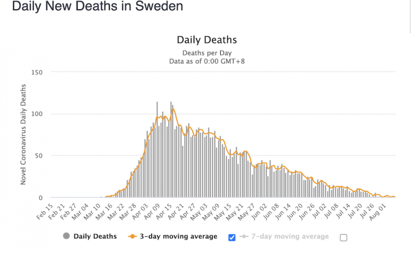 After months of condemnation for no lockdown, Sweden's COVID deaths drop to near-zero