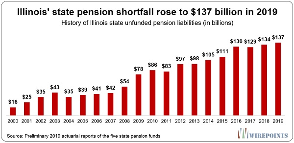 This Is How A State Goes Bankrupt, Illinois Edition