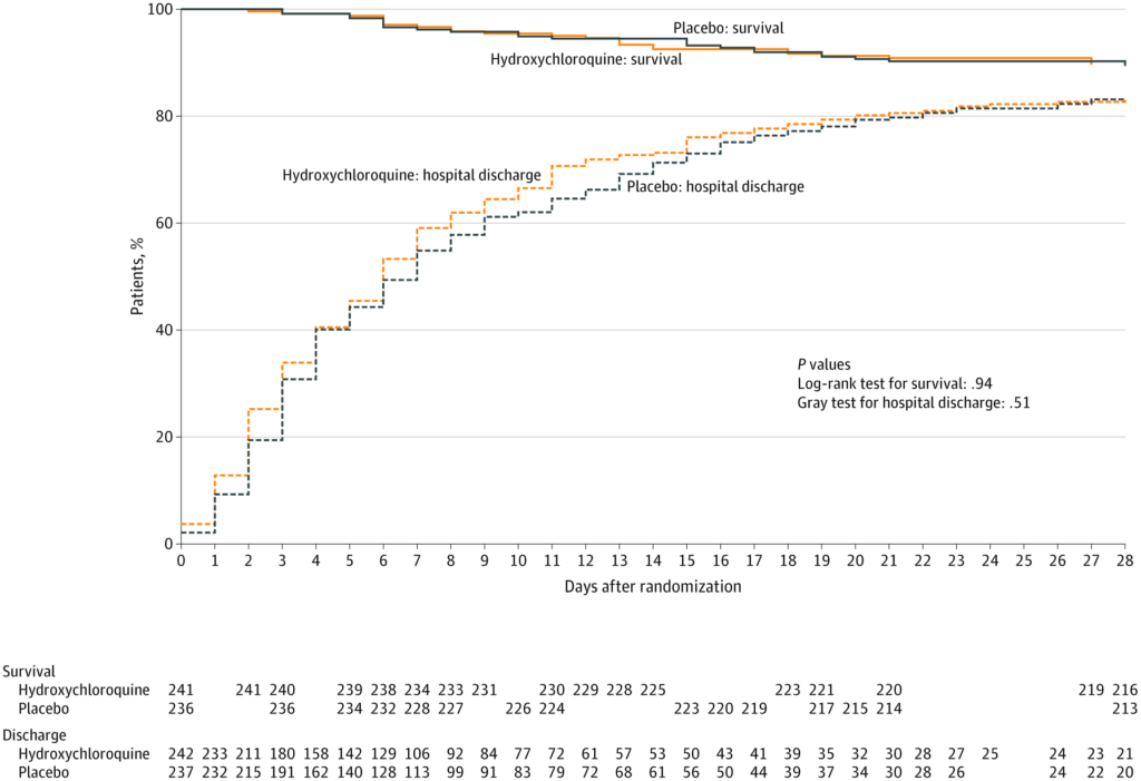 Effect of Hydroxychloroquine on Clinical Status at 14 Days in Hospitalized Patients With COVID-19 A Randomized Clinical Trial