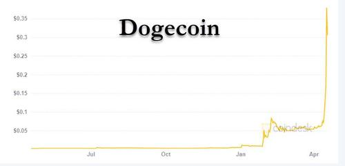 """It's Totally Insane. Someone Made A Million On Dogecoin With His Stimulus Check"""