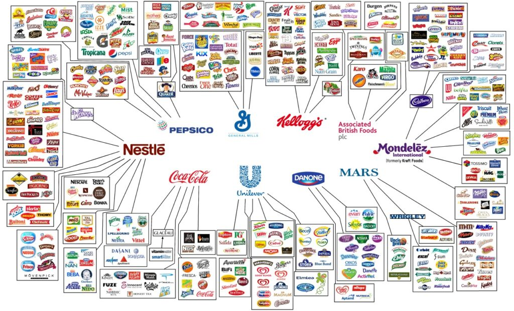 This Infographic Shows How Only 10 Companies Own All The World's Brands