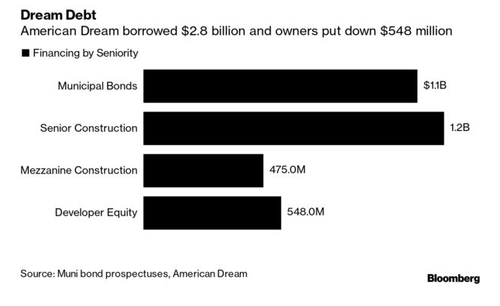 """Like Watching A Trainwreck"": NJ Meadowlands Mega-Mall Drowning In $3 Billion In Debt"