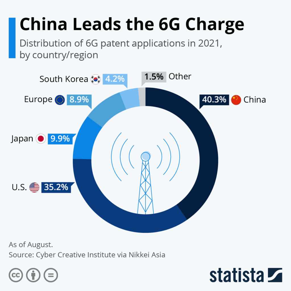 Forget 5G, China Leads The 6G Charge