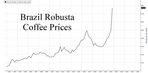 A 'Cup Of Joe' Is About To Get A Whole Lot More Expensive