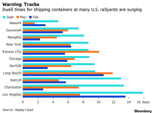 Containers Quickly Pile Up At US Rail Terminals, Add To Port Strains