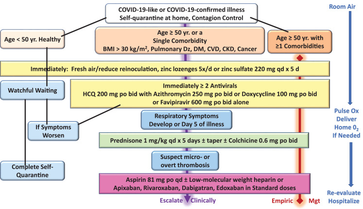 Pathophysiological Basis and Rationale for Early Outpatient Treatment of SARS-CoV-2 (COVID-19) Infection