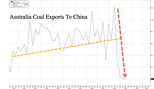 China Folds, Unloads Australian Coal Despite Import Ban Amid Power Crunch