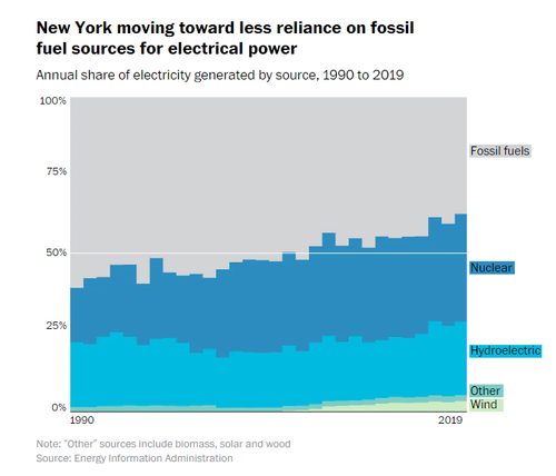 The World Is Transitioning To EVs, But Our Nation's Power Grid May Not Be Ready